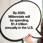 10 New Facts About Millennial Consumers That May Surprise You