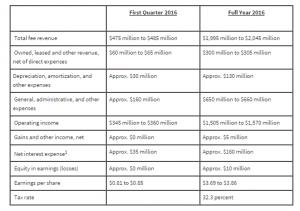 marriott earnings